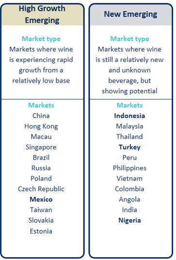 Wine Intelligence market segmentation