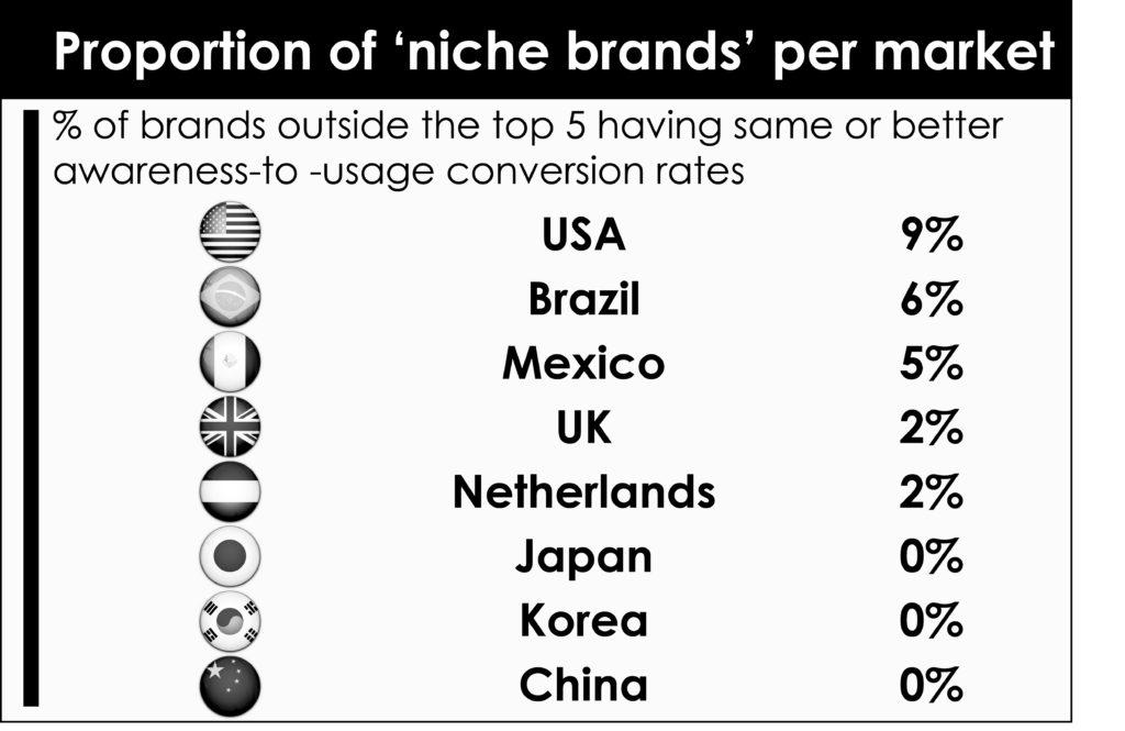 Niche brand table