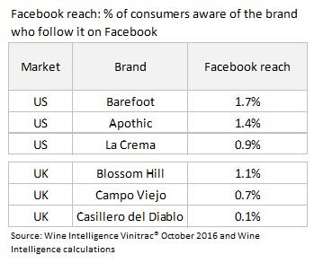 Reach Chart