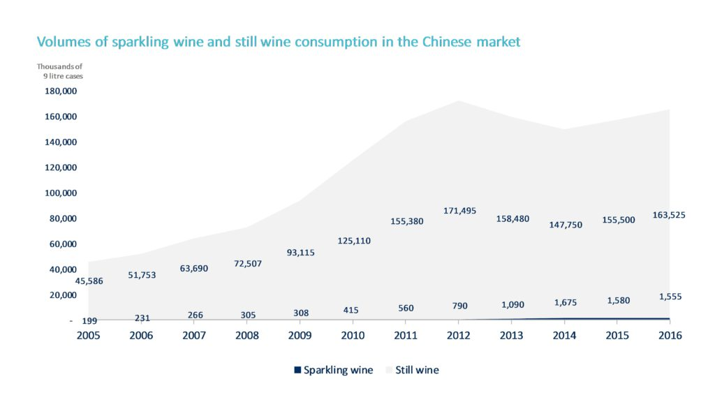 china sparklign consumption chart