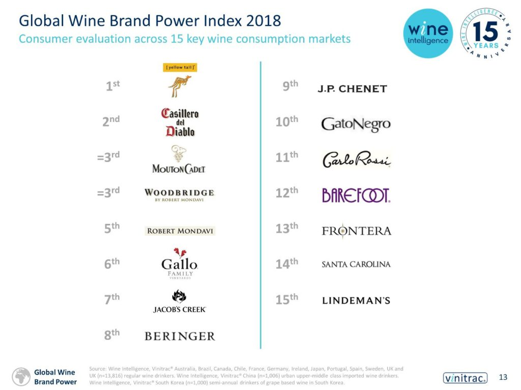 Global Brand Power Index ranking