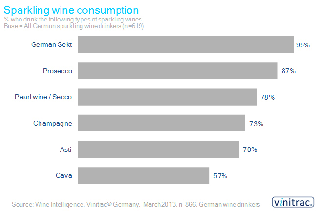 German Sparkling Chart - Putting fizz in the German wine market
