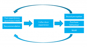 Do investments in cellar doors pay off?
