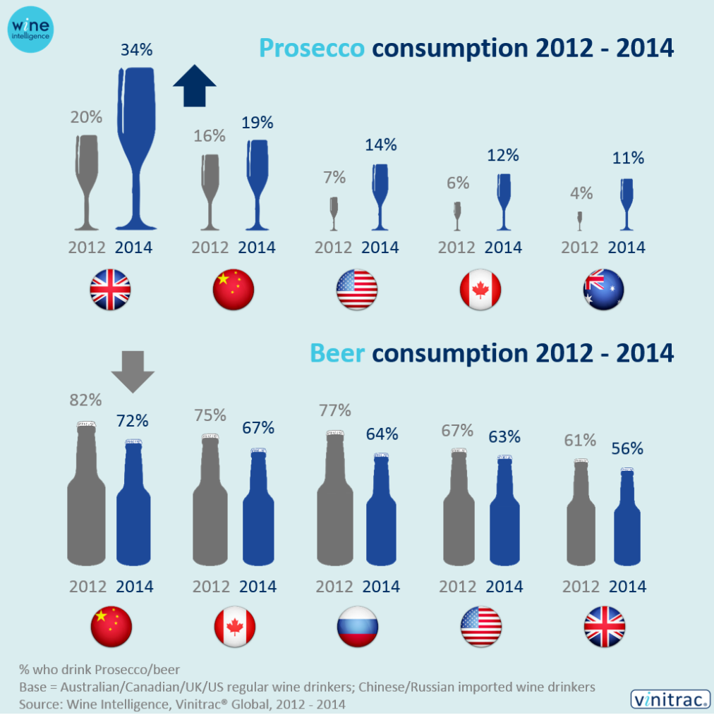 Vinitrac infographics 1 1012x1024 - Movers and shakers: the growing categories of the wine world