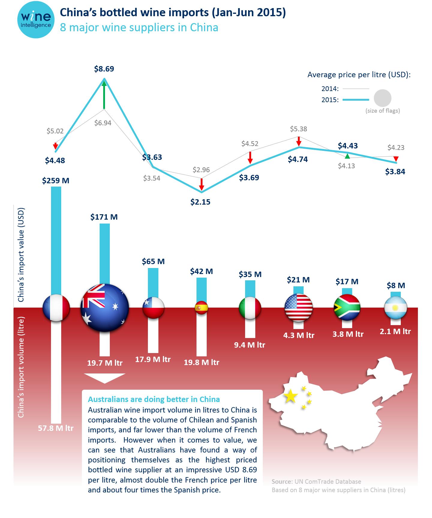 The Value Of China Wine Intelligence
