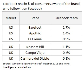 Reach Chart - Social media's disappointing numbers game