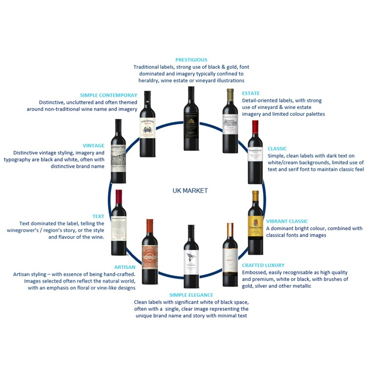Labels - Worth a thousand words: What a wine label tells your consumer