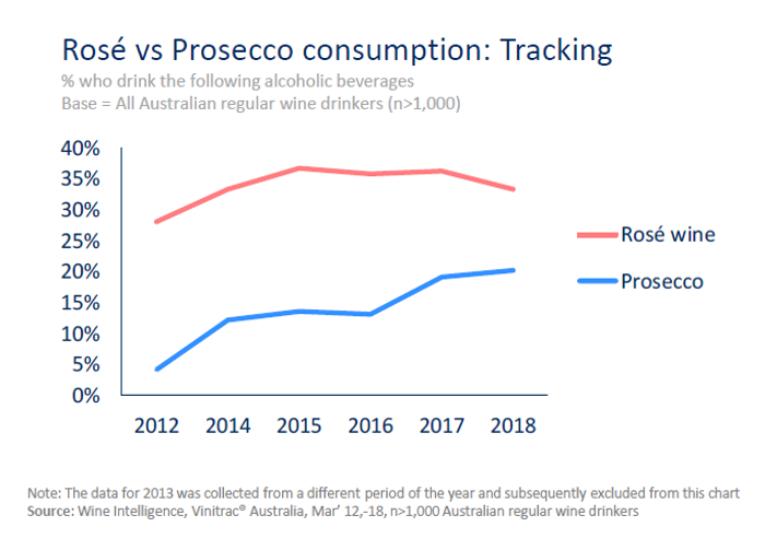 aus chart 2 - The evolving wine category in Australia
