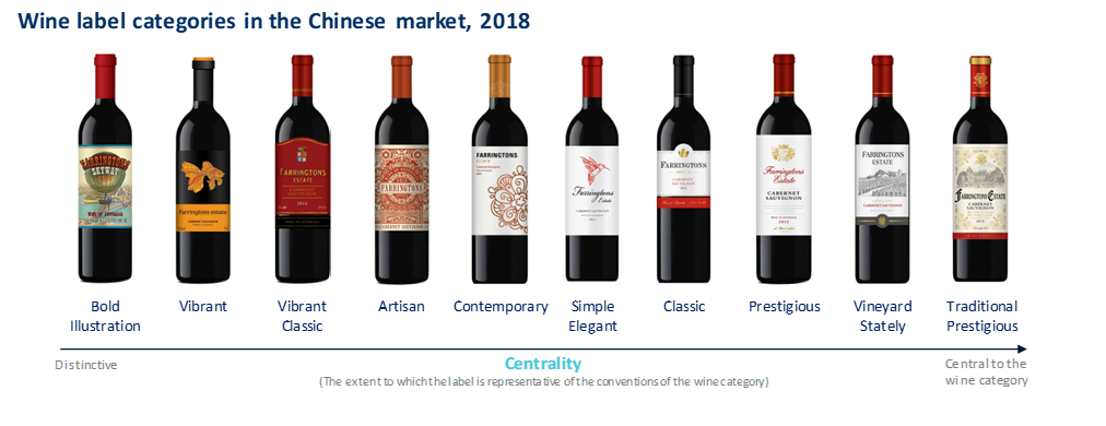 sdsdsdsds 1 - What's the 'face index' of your wine label?