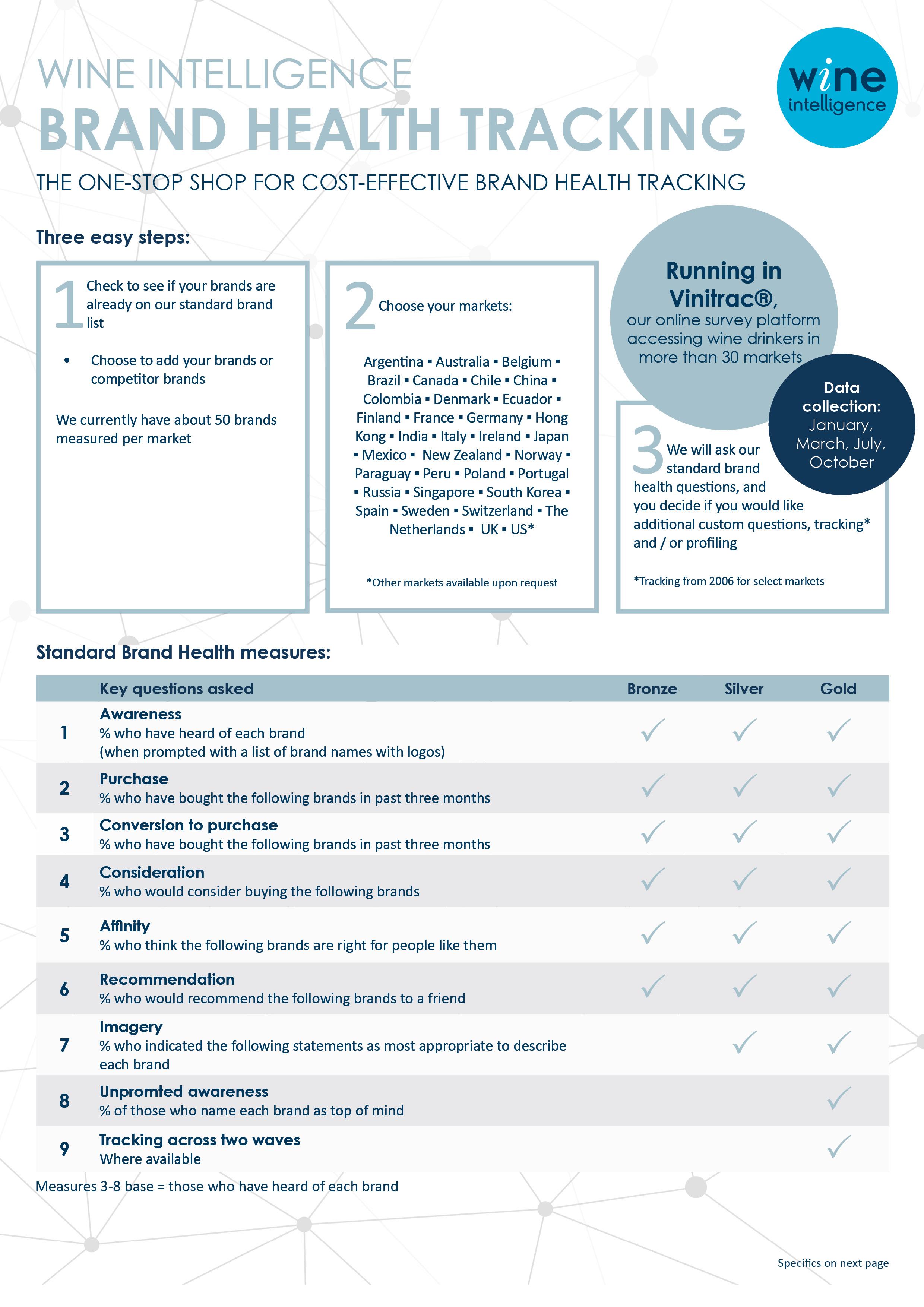 Brand health cover