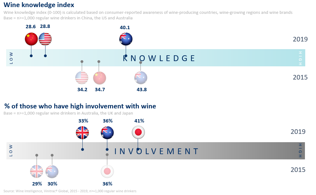 Global Trends Knowledge and Involvement 2 - PRESS RELEASE: Despite decreasing levels of wine knowledge, the world's wine consumers are caring more about the category