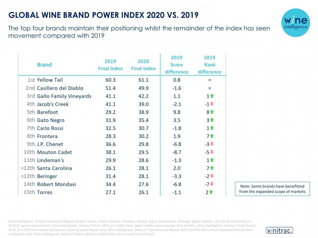 Global Wine Brand Power Index 2020 vs 2019 1030x773 - PRESS RELEASE: Yellow Tail and Casillero del Diablo top the Wine Intelligence Global Wine Brand Power Index for third year in a row