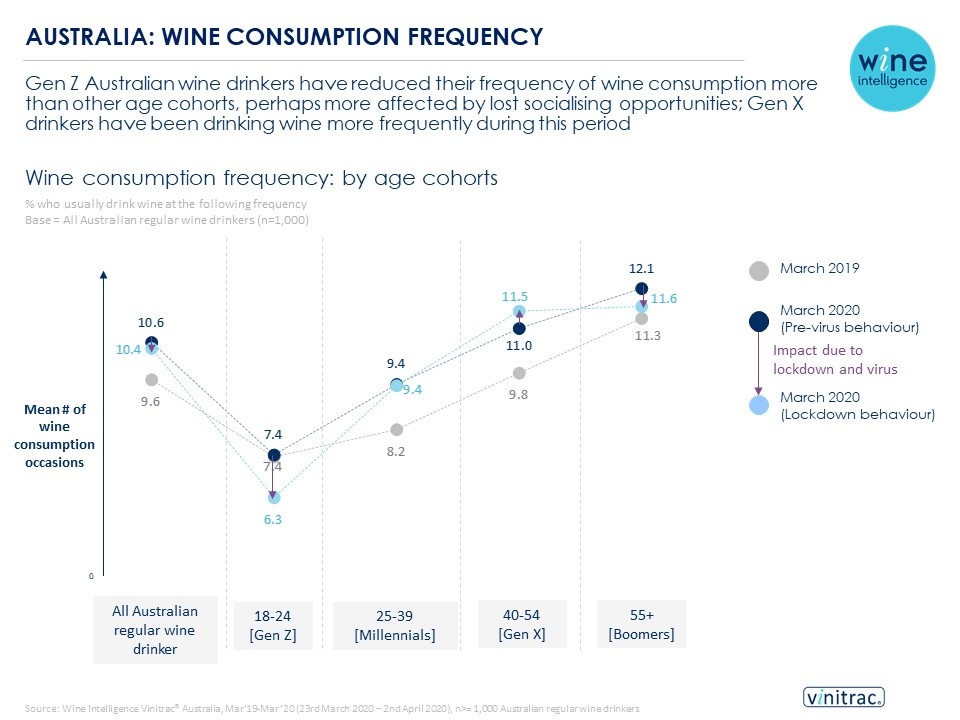 AUS COVID chart - Australia's wine drinkers pre, during and post Covid-19