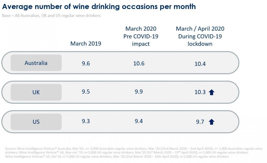 WIW COVID chart  1030x632 - Segmenting and targeting the post-coronavirus wine consumer
