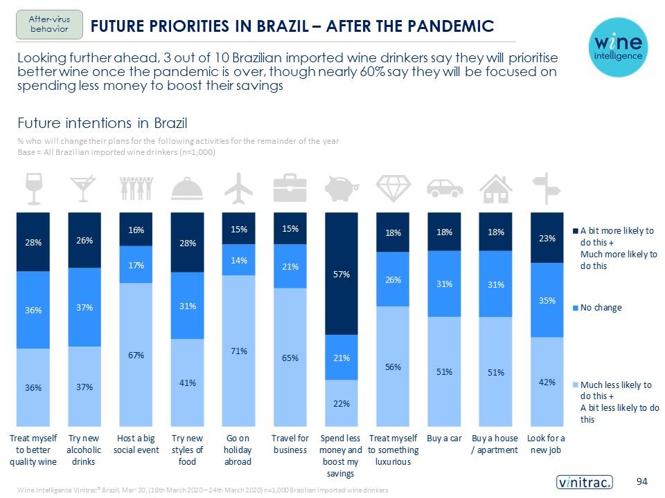 Wine Intelligence Brazil Wine Landscapes 2020 PR image - Press release: Brazilian wine drinkers prioritising saving over spending after the coronavirus, but still valuing wine