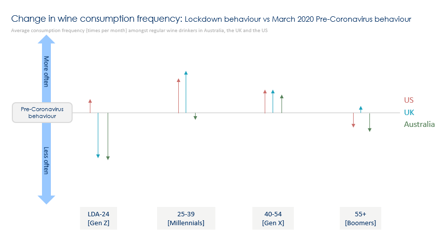 Change in Frequency Aus US UK graph 1 - Common experience, different response?