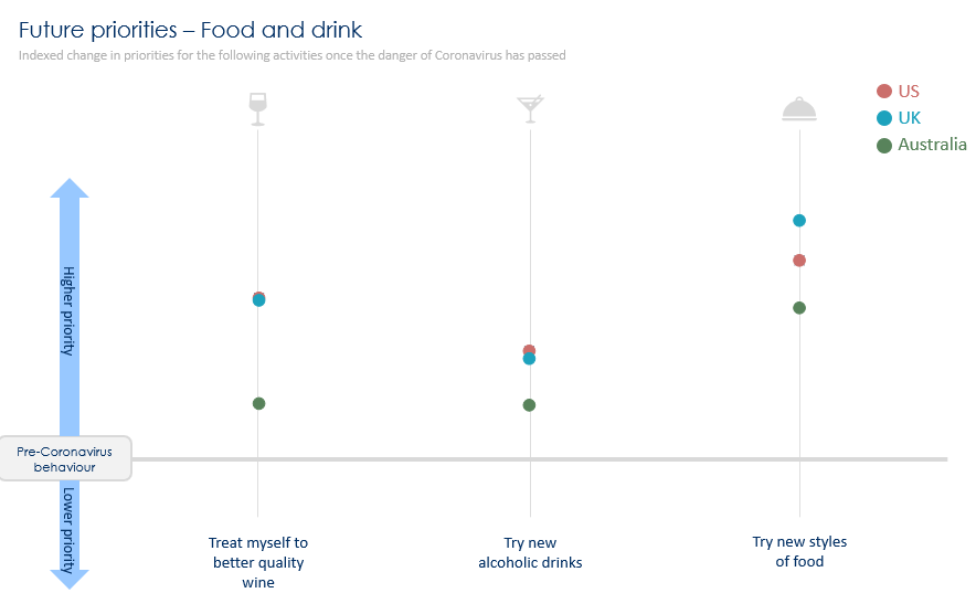Future priorities Aus US UK graph 2 - Common experience, different response?