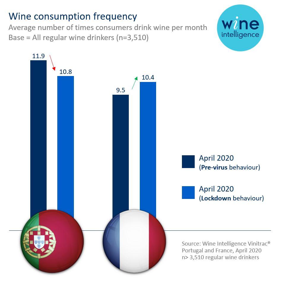 portugal france chart - Portugal vs France