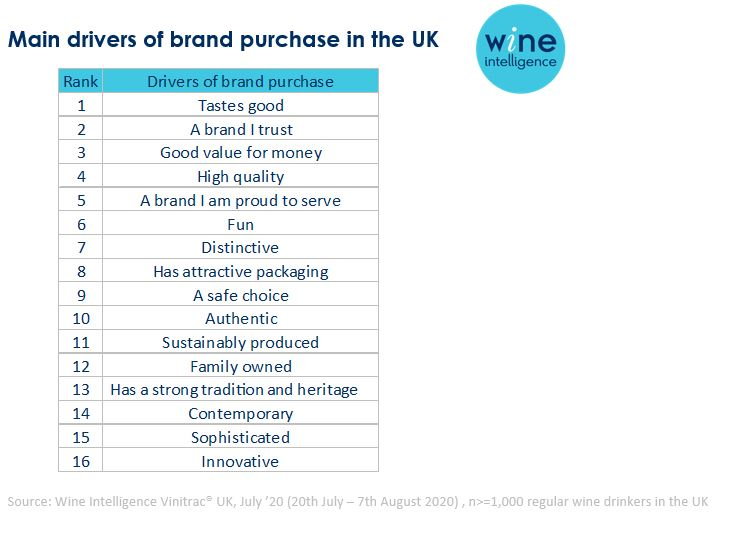 Main drivers of brand purchase chart - What drives wine brand purchase in the UK?