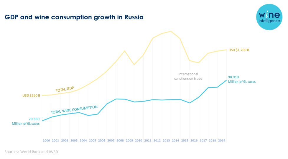 gdp and wine consumption in russia chart - Russia's wine revolution