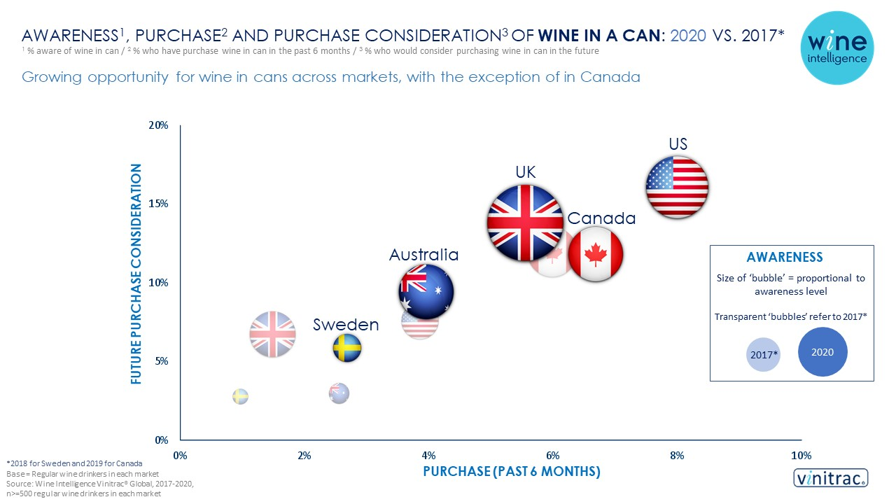 Cans infographics final 2 22.09.2020 - Growing opportunity for wine in cans across markets, with the exception of in Canada
