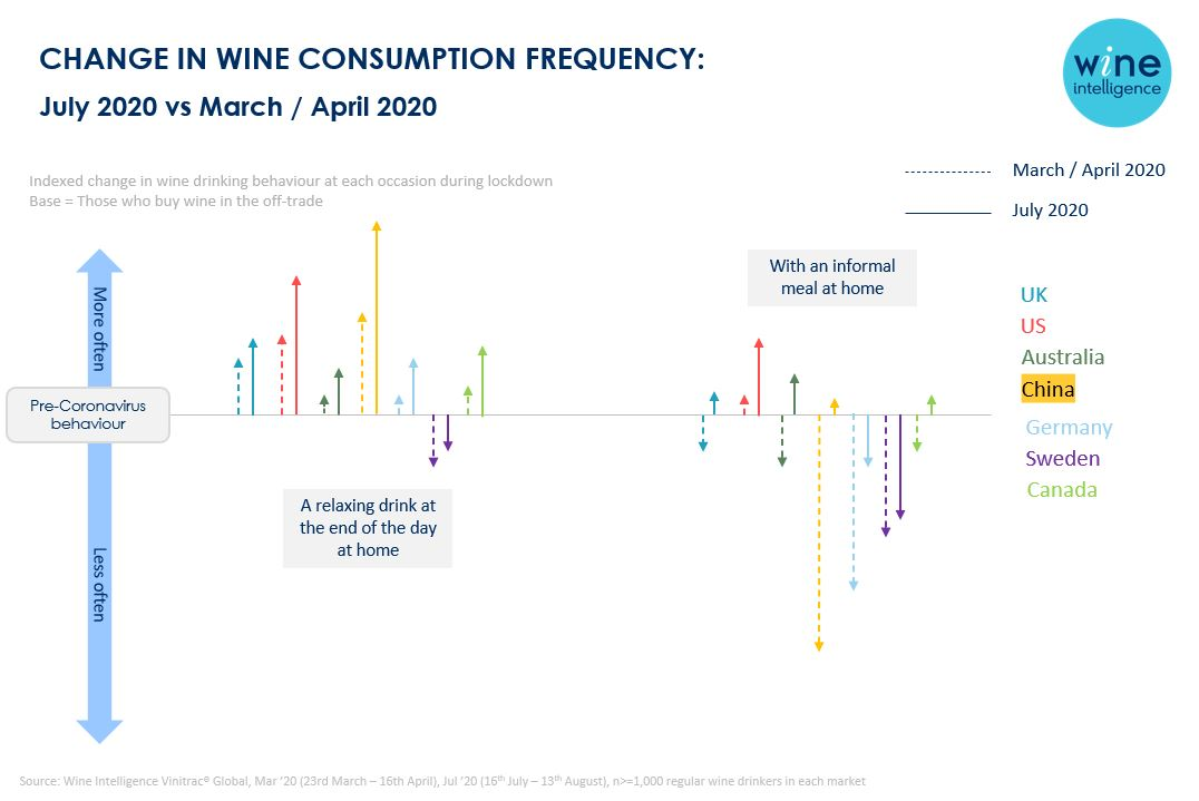 occasions chart - New normal is wine without food