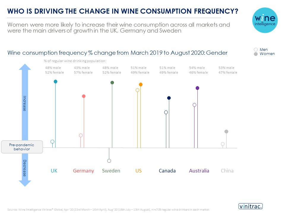 Gender infographic 07.10.2020 - Women more likely to increase wine consumption across six key consumption markets