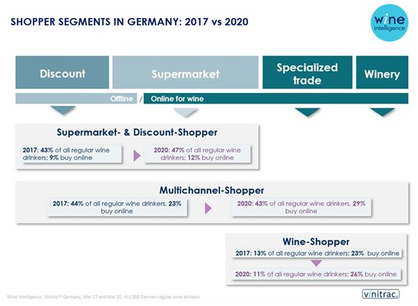 Germany shopper chart - Online wine shopping continues to increase in Germany