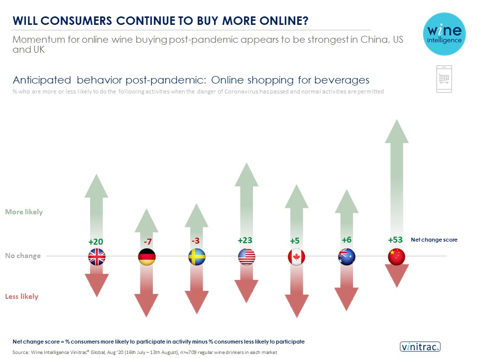 Online infographic 07.10.2020 - Strong momentum for online wine buying post-pandemic in US, China and UK