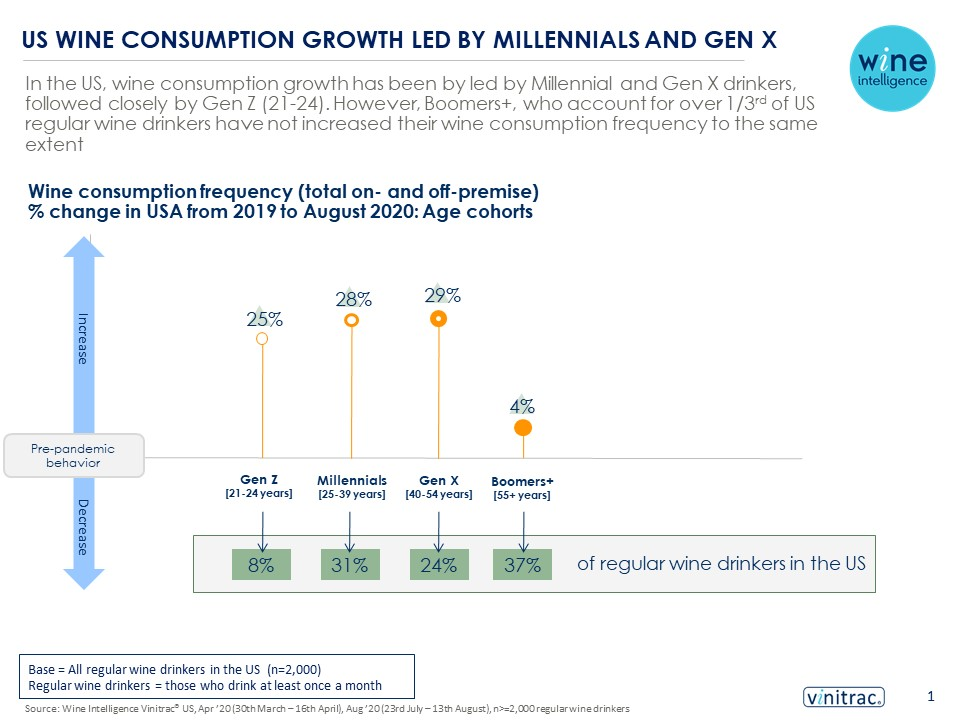 WIW infographic option 21.10.2020 final - US wine consumption growth led by Millennials and Gen X