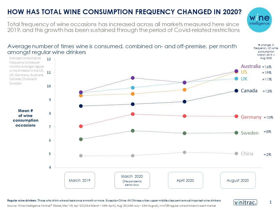 WIW story slide - Wine consumer trends in the Covid-19 era led by increased wine drinking