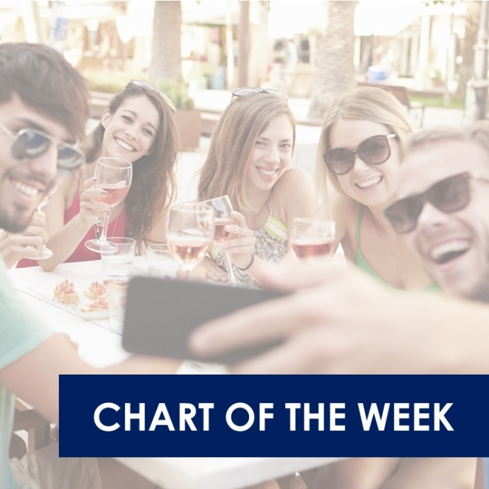 chart of the week 21.10.2020 705x705 - Wine's rollercoaster in the US 2020