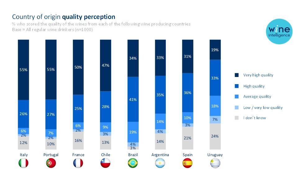 portugal newsletter chart - Brasil: O mais importante activo dos vinhos portugueses lá fora?