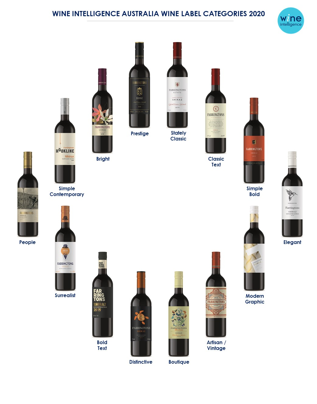 Australia Label Categories 2020 0.2 LJH - Which wine label is a winner?
