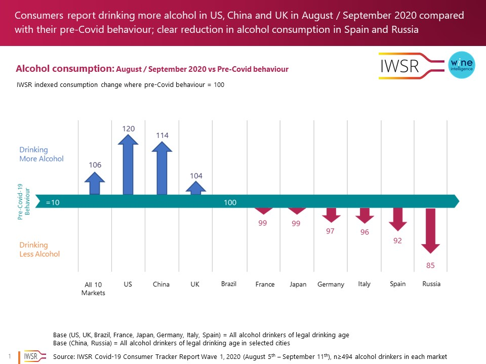 IWSR WI infograhpic 18.11.2020 - Consumers report drinking more alcohol in US, China and UK in August / September 2020 compared with their pre-Covid behaviour
