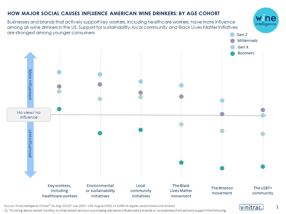 Infographic 11.11.2020 - How major social causes influence American wine drinkers: by age cohort