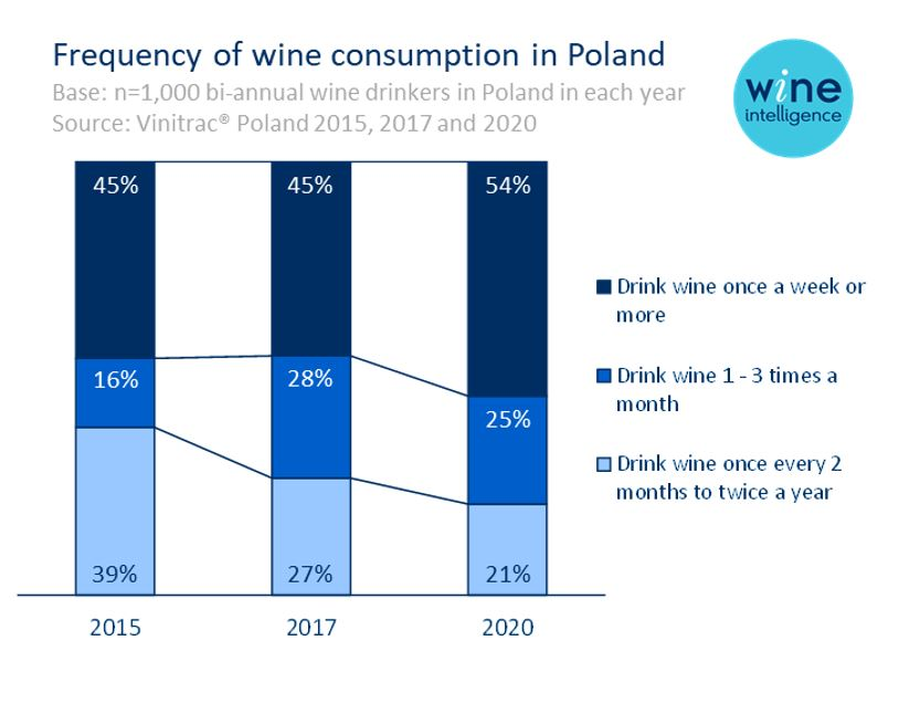 Poland frequency of consumption - Poland´s rise to the top 5 wine markets