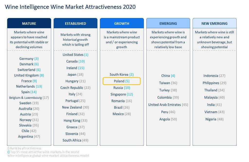 Wine Market Attractiveness 2020 - Poland´s rise to the top 5 wine markets