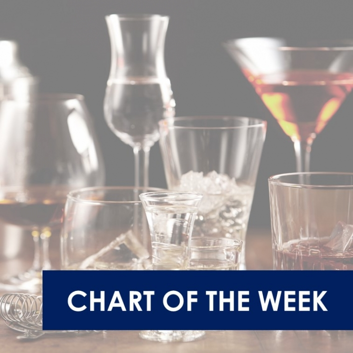 chart of the week 17.11.2020 705x705 - Recovery in spend levels on wine for at home occasions following significant dips in March