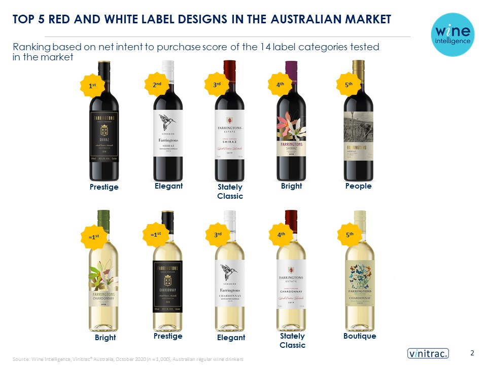 Aus Labels top 5 v0.1 CA - What wins for a wine label is a careful balance of centrality and distinctiveness