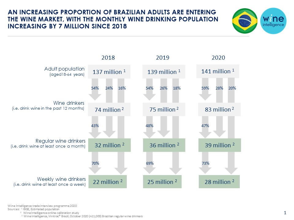 Brazil final infographic 16.12.2020 - An increasing proportion of Brazilian adults are entering the wine market, with the monthly wine drinking population increasing by 7 million since 2018
