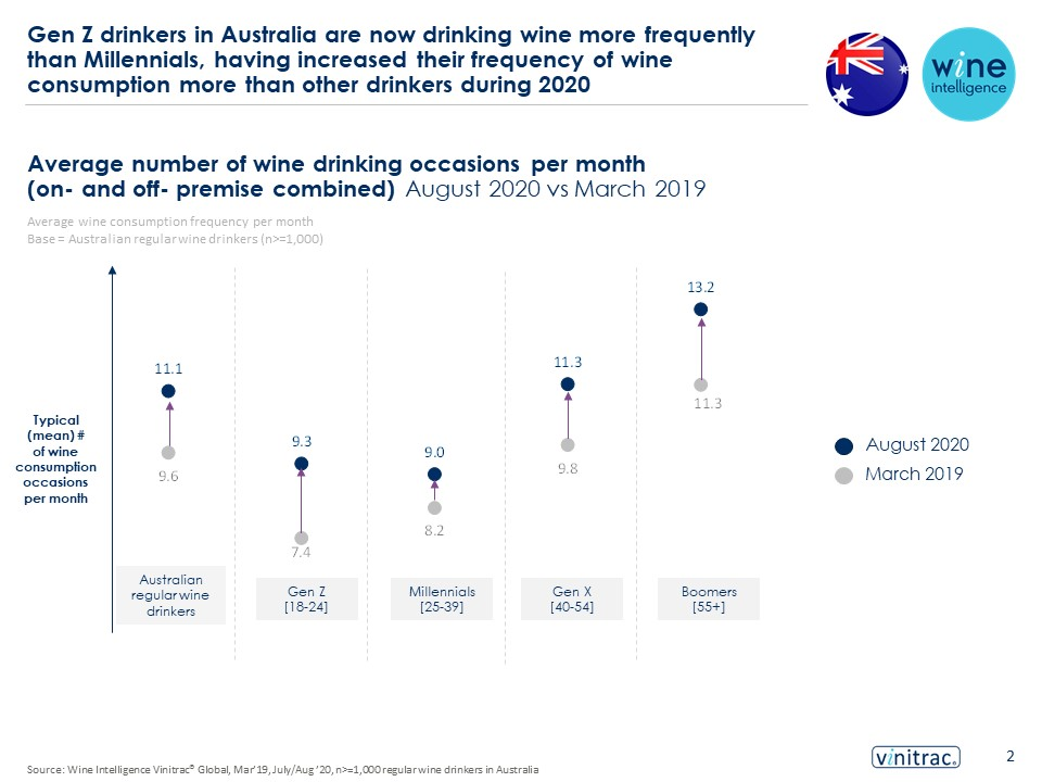 Final Aus infographic 02.12.2020 - Gen Z drinkers in Australia are now drinking wine more frequently than Millennials