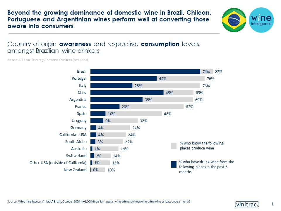 Final Brazil infographic 09.12.2020 1 - Beyond the growing dominance of domestic wine in Brazil, Chilean, Portuguese and Argentinian wines perform well at converting those aware into consumers