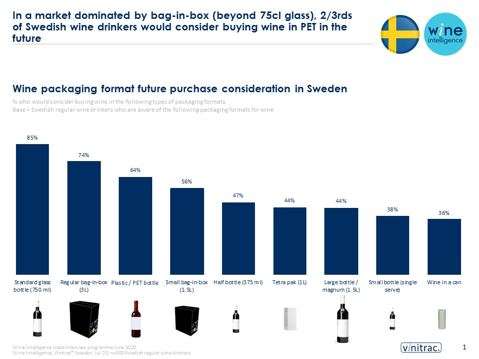 Final Sweden infographic 02.12.2020 - In a market dominated by bag-in-box (beyond 75cl glass), 2/3rds of Swedish wine drinkers would consider buying wine in PET in the future