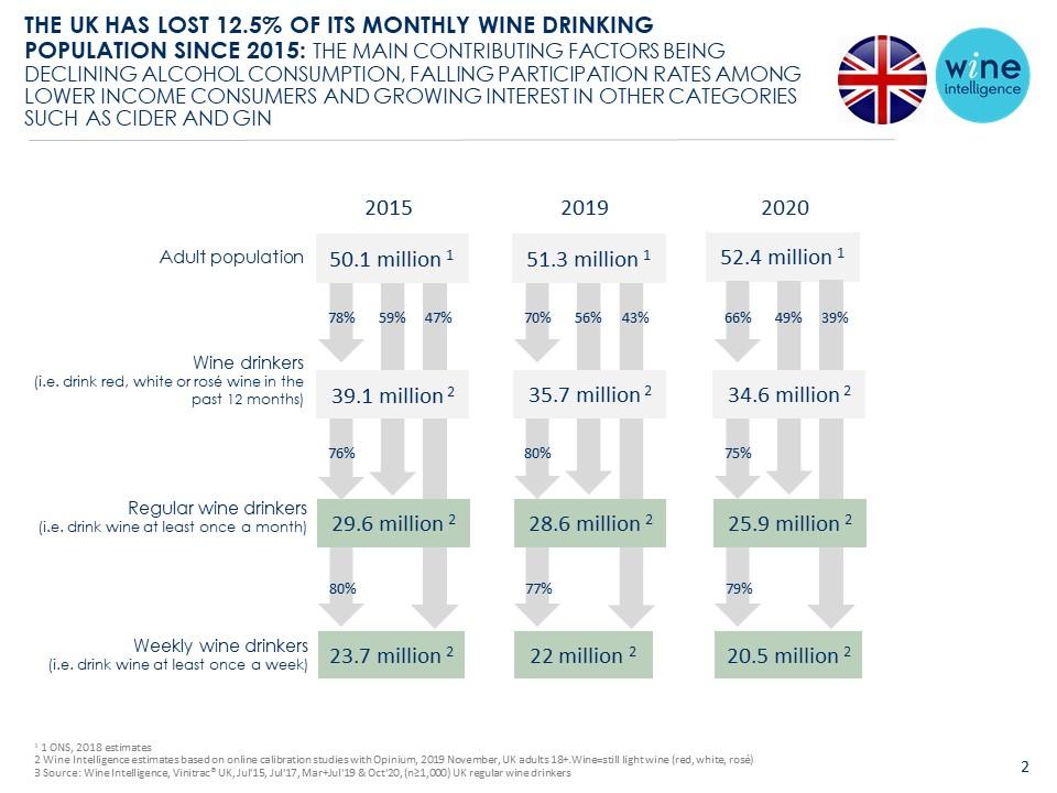 Infografía final del Reino Unido 16.12.2020 - El Reino Unido ha perdido el 12,5% de su población bebedora de vino mensual desde 2015