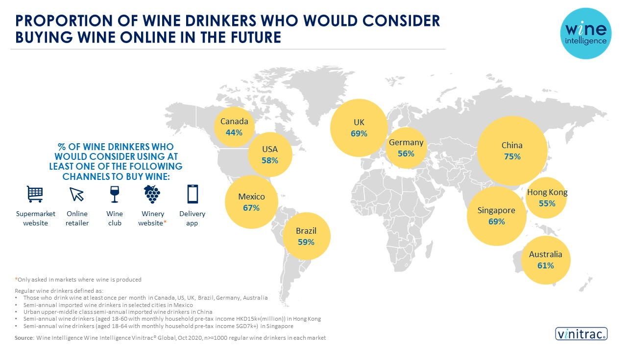 Online consideration infographic v0.LJH 002 - Proportion of wine drinkers who would consider buying wine online in the future