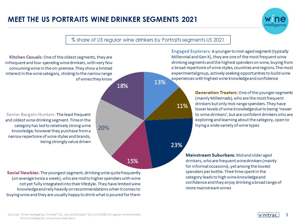 Portraits infogrpahic 27.01.2021 1 - MEET THE US PORTRAITS WINE DRINKER SEGMENTS 2021