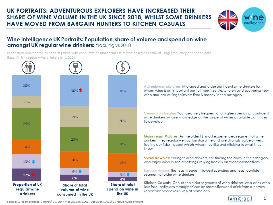 WIW Size of Prize UK Oct 20 v0.4 CA  - UK Portraits: Adventurous Explorers have increased their share of wine volume in the UK since 2018, whilst some drinkers have moved from bargain hunters to kitchen casuals