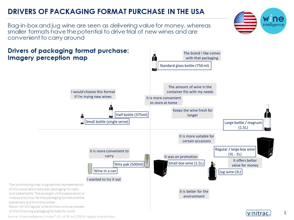 packaging infographic for in story - Wine packaging and the rise of e-commerce
