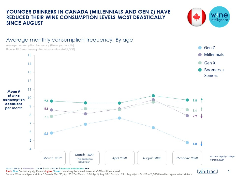 Canada infographic 11.02.2021 - Younger drinkers in Canada have reduced their wine consumption levels most drastically since August